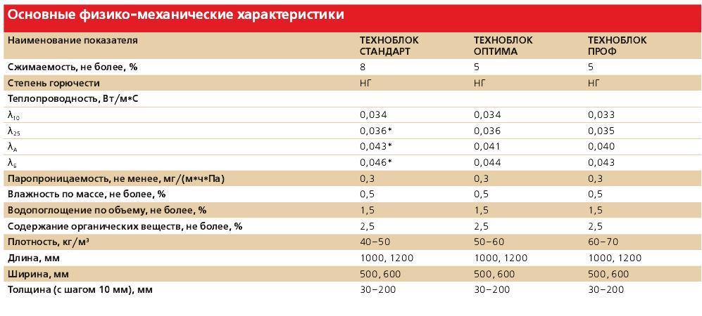 Плиты базальтовой ваты купить в Екатеринбурге оптом и в